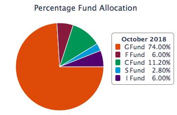TSP allocation strategies